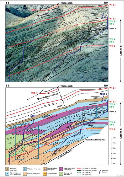 —Sequence stratigraphic correlation and lithofacies of the WD3 and WD4 CS at North Burnt Timber. Note the direction of depositional dip and strike on the photomontage. A tabular LST onlaps the WD4.2 HFS boundary. Boxes 1 and 2 show the location of Figures 22A and 24A, respectively.