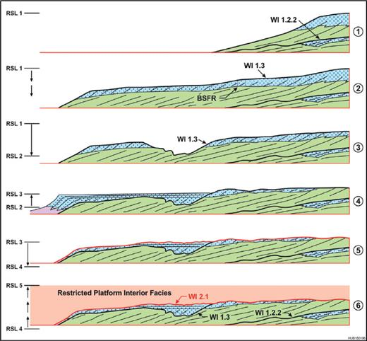 —Evolution of the WI1 and WI2 CS at Wapiabi Gap Skyline. 1) Within the WI1.2.2 highstand, a lithofacies boundary evolves into a BSFR with falling relative sea level (RSL). 2) With continued fall of RSL, a basinward dipping BSFR and the associated WI1.3 HFS boundary sequence boundary developed, with 3) areas of channel down-cutting (RSL 1–2). 4) RSL rise initiates carbonate production, grainstone deposition, and progradation (RSL 3). 5) Erosion (of grainstone) with renewed RSL fall formed the regionally extensive WI2.1 CS boundary (RSL 4). 6) RSL rise arrests erosion and starts deposition of the restricted platform-interior facies. Erosive modification of the grainstone could have occurred during transgression, although that is less likely as the ensuing platform interior is within a low wave energy setting.
