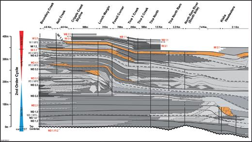 —Lowstand development in the Cripple Creek area (Boundary Creek to Kiska Headwaters), showing geometry (wedge or tabular) and frequency in relation to the second-order Givetian–Frasnian supersequence. Lowstands (orange-colored) are identified from the onlap of platform-margin grainstone or tidal-flat deposits onto foreslope strata. Second-order supersequence systems tract subdivision is shown on the extreme left. Figure 15 is a colored version of this figure.