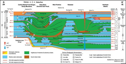 —Schematic sequence stratigraphic cross section of the Late Givetian to basal Famennian strata of Alberta showing the major third-order Frasnian CS of the Western Canada Sedimentary Basin. Outcrop lithostratigraphic terms are indicated by circled letters. The Frasnian section is 425 m thick at Cripple Creek, in the Front Ranges of the Rocky Mountains of Alberta. A second-order late Givetian–Frasnian supersequence extends from the base of the Watt Mountain Formation to the base of the Wabamun Group. Basin fill is a mix of platform-derived carbonates and fine-grained extra basinal clay (forming argillaceous limestones and calcareous shale).