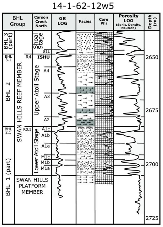 "—Stratigraphic nomenclature and Swan Hills reef stages in a Carson Creek North ""type well,"" illustrating typical facies, GR log, and porosity log (sonic, neutron, or density) patterns in the buildup interior. The Core Phi track contains porosity data from core analysis (scale: 1 division = 2% porosity) used to assist with calibration of core facies to logs and stratigraphic correlation. The stratigraphic framework also shows the interpreted Carson Creek North equivalents of the Judy Creek R0.5 and R4 markers as discussed in the text. The facies legend for symbols is given in Figure 4."