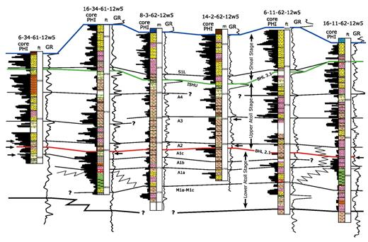 —North-south stratigraphic correlation across the Carson Creek North A-pool using logs of core porosity data (core PHI) and GR logs (GR). The top of the A1c unit is used as an approximate datum. Vertical well depths are in meters (m, posted every 10 m) or feet (ft, posted every 50 ft) as indicated. Lithofacies described from core (see Figure 4 for legend) are plotted next to the depth track. Horizontal arrows indicate features in core associated with shallowing and possible exposure, as discussed in the text. The 8-3 well is also included in Figure 9A. See Figure 6 for the line of section location.