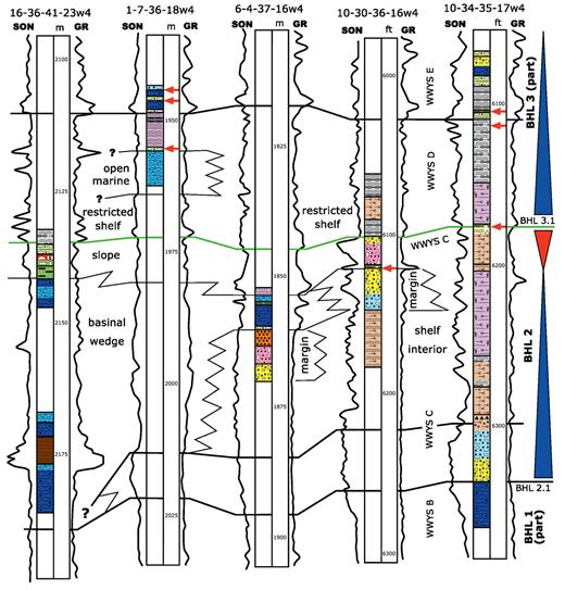 —Stratigraphic section illustrating the transgressive–regressive architecture associated with the Eastern Shelf. Well logs shown are sonic (SON) for porosity and gamma-ray (GR). The top of the Waterways D unit is used as an approximate datum. Vertical well depths are given in meters (m) or feet (ft) as indicated. Lithofacies described from core (see legend in Fig. 4) are plotted next to the depth track. Horizontal red arrows indicate features in core associated with possible subaerial exposure, as described in the text. See Figure 1 for well locations.