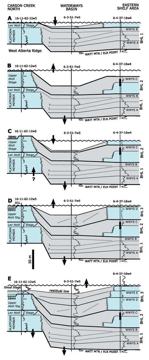 —Schematic evolution of two-dimensional (2D) basin-floor topography and sea level, accounting for regional thickness trends and carbonate-shale facies patterns in the Beaverhill Lake Group using example wells from Carson Creek North (CCN), the Waterways Basin (WB), and the Eastern Shelf area (ESA). A) Elevated basin floor underlying the BHL1 sequence in the Carson Creek area, with sea-level fall and exposure of the Swan Hills complex promoting initiation of carbonate deposition above west-dipping basinal clinoforms in ESA. B) sea-level rise combined with possible basin-floor subsidence in the ESA, resulting in Swan Hills backstepping in the CCN BHL2 sequence coincident with near-drowning of the ESA carbonates. Depositional bathymetry increased in the WB as a result. C) sea-level fall combined with possible uplift along the West Alberta Ridge, resulting in exposure of the BHL2 sequence and formation of the ISHU, coincident with maximum westward development of shelf carbonates in the ESA at the base of the lowstand. D) Increased basin-floor subsidence in the ESA combined with rising sea level and initial transgression of the ISHU after deposition of the Waterways D unit lowstand. E) Regional flooding at CCN and the ESA resulting in termination of carbonate deposition during the BHL3 sequence, with depositional bathymetry due to drape over CCN and a residual low in the WB caused by low-angle, west-dipping basinal clinoforms. Accommodation in both areas may have been provided by rapid sea-level rise following the ISHU combined with onset of a more regional rapid subsidence regime.
