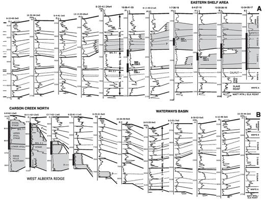 —Stratigraphic correlation using GR logs between the Eastern Shelf area and Carson Creek North, across the Waterways Basin (see Fig. 1 for location of the section line). The section is split, with the Eastern Shelf wells from Figure 19 shown in A) and Carson Creek North shown in B). The 6-15-48-3w5 and 15-35-44-2w5 wells are repeated for cross-reference. The BHL2.1 sequence boundary (top of the Waterways B unit) is used as an approximate datum, except at Carson Creek North, where the top of the Beaverhill Lake Group is used, positioned so that the Carson Creek North ISHU is approximately level with the top of the Waterways D unit in the Eastern Shelf area. Vertical well depths are given in meters (m) or feet (ft) as indicated. Cored intervals are shown with black bars, including biostratigraphic markers from Wendte and Uyeno (2005) as described in the text. Note the basinward shelf margin step-out and west-dipping clinoforms in the Waterways D lowstand unit.