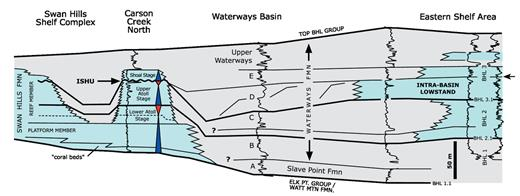 —Beaverhill Lake Group sequences, Waterways Formation correlation units, and Carson Creek North reef stages, including the interpreted intrabasin lowstand interval corresponding to the Swan Hills ISHU.
