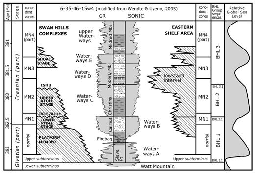 —Stratigraphic chart showing relationships among the Swan Hills units in this study, members and correlation units of the Waterways Formation, and the architecture of the Eastern Shelf carbonates. The Frasnian Montaigne Noire (MN) standard conodont zonation referenced in the text is shown, as applied to the Beaverhill Lake Group by Wendte and Uyeno (2005). Absolute ages and sea-level data scaled to the conodont zones are from Becker et al. (2012). Beaverhill Lake Group sequence terminology is derived from Potma et al. (2001, 2002) and Wong et al. (2016). Note the eustatic sea-level falls approximately coincident with the BHL2.1 and 3.1 sequence boundaries.