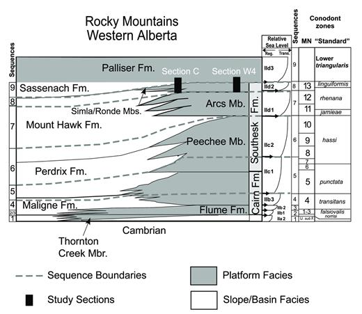 —Upper Devonian stratigraphy of western Canada (after Switzer et al. 1994). Platform units are light gray, while basinal facies are white. Note that there is different stratigraphic terminology for platform as opposed to basinal units. The right side of the diagram illustrates relative transgressive-regressive sea-level events (after Johnson et al. 1985; Day et al. 1996, Whalen and Day 2008, 2010) The LKE and UKE strata are located within the marked study intervals.