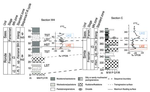 — δ13Corg data from sections W4 and C placed within a lithostratigraphic, biostratigraphic, and sequence stratigraphic framework. Diagram also illustrates lithostratigraphic units, stage and biostratigraphic information (MN or Frasnian zonation of Klapper 1989; standard zonation of Ziegler and Sandberg 1990), Late Devonian transgressive-regressive sea-level events (T-R IId2, IId3) of Johnson et al. (1985, 1996), as modified by Day et al. (1996), Day (1998), and Whalen and Day (2008), and Alberta depositional sequences (7, 8) of Whalen and Day (2008, 2010). Abbreviations: LKE = Lower Kellwasser event, UKE = Upper Kellwasser event, l. rh. = Lower rhenana Zone, up. rhen.= Upper rhenana Zone, lin. = linguiformis Zone, triang. = triangularis Zone, Famen. = Famennian, Sass. = Sassenach Fm., m = meters, M = mudstone, W = wackestone, P = packstone, G = grainstone, F/R = framestone/rudstone. LST, TST, HST = lowstand, transgressive, and highstand systems tract, respectively.