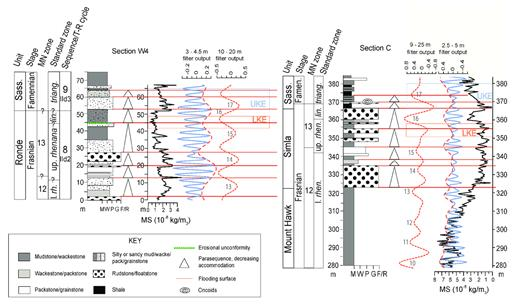 —MS data from sections W4 and C placed within a lithostratigraphic, biostratigraphic, and sequence stratigraphic framework. Parasequences within sequences 8 and 9 are illustrated along with band-pass filters representing the 100-kyr (meter-scale) and 405-kyr (decameter-scale) eccentricity cycles. Note the positions of the LKE and UKE with respect to the eccentricity cycles, with the LKE initiating in LEC 15 and the UKE in LEC 17. Also note that LEC 16 in section W4 is out of phase due to the minor unconformity at the top of LEC 16. Parasequence boundaries coincide with either the downward or upward climbing limb of the 405-kyr eccentricity cycles, both of which coincide with 100-kyr eccentricity maxima. See Figure 4 caption for key to abbreviations.