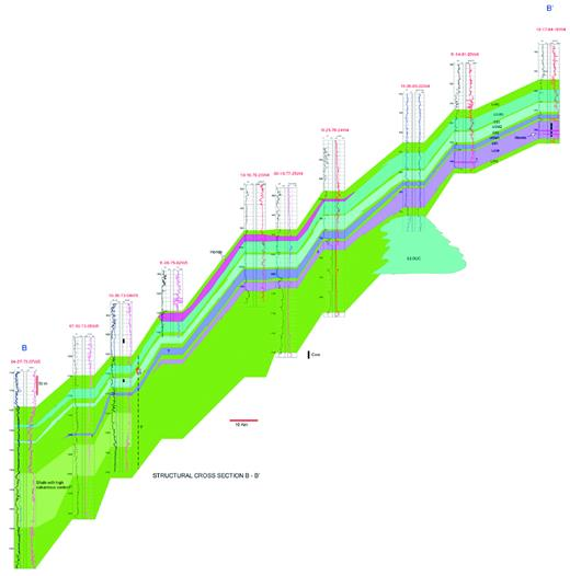 —Structural SW–NE cross section (see Fig. 13 for location) about midway through the Hondo area. Hondo evaporite deposition was recognized at two stratigraphic levels: UGM1 (two thin units) and in a series of thicker beds in the UGM3–UIRE. The platform or ramp margin migrated from east to west over time. See text for further explanation.