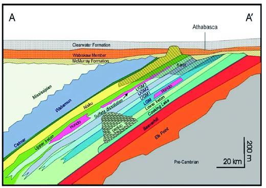 —Schematic structural SW–NW cross section across the study area, as identified in Figure 1. Vertical exaggeration roughly 1:100. Relative thicknesses are not to scale.