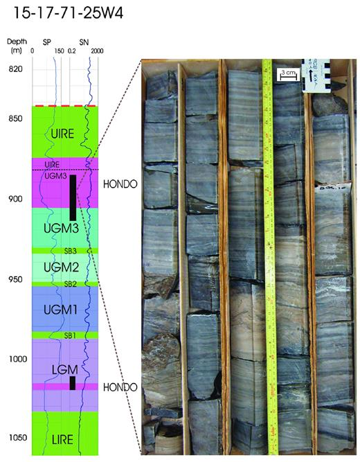 —Spontaneous potential and short normal (SN) logs of the Hondo type well Imperial Smith 15-17-71-24W4 from about 820 to 1050 m, also showing stratigraphic boundaries and a core photograph representing one of the thickest evaporite intervals within the UGM3. The well contains two cored intervals within the depth interval shown here, both containing Hondo evaporites, with the upper one straddling the UGM3–UIRE boundary. The well contains several more cored intervals above and below the depth interval shown here. The stratigraphic boundaries in the uncored intervals are based on electric logs, cuttings, and/or correlation to neighboring wells. See Figure 2 and text for stratigraphic nomenclature.
