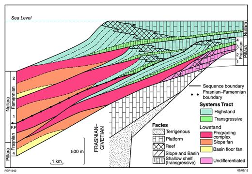 —Diagrammatic cross section illustrating the sequence stratigraphy of the reef complexes according to Kennard et al. (1992).