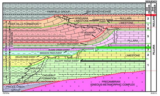 —Diagrammatic section illustrating the lithostratigraphy, sequence stratigraphy, and event stratigraphy of Devonian reef complexes on the Lennard Shelf.