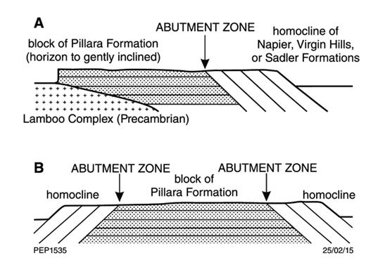 "—Copy of figure 4 of Logan and Semeniuk (1976). It is captioned ""Diagrammatic cross-sections illustrating Lamboo/Pillara block and homocline relations: A—linear homocline, B— semi-circular and elongate, lensoid antiform."""