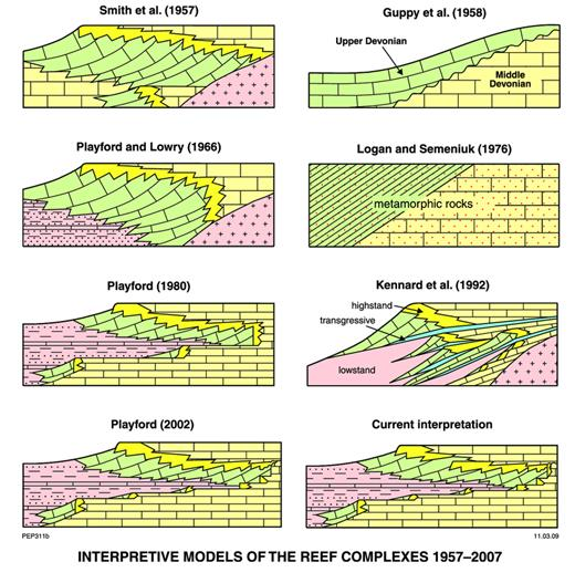 —Diagram illustrating some changing concepts in interpretation of the Devonian reef complexes since 1957.