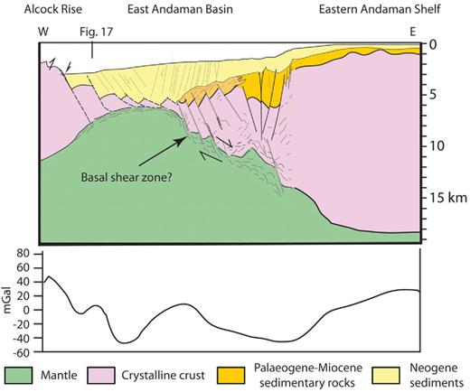 Schematic cross-section from the eastern Alcock Rise across the East Andaman Basin, SE offshore Myanmar. The section illustrates a model for hyper-extended continental crust flooring much of the East Andaman Basin. See Figure 2.14 for location.