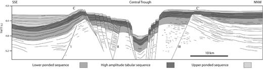 Line drawing interpretation of a seismic line across the Central Andaman Basin, and putative spreading centre (original seismic line in Raju et al. 2004). See Figures 2.14 and 2.18 for location.