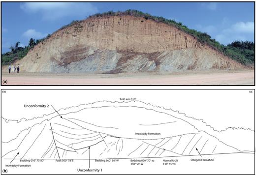(a, b) Road cut in NW suburbs of Naypyidaw (same road, in a cutting west of Fig. 2.5), illustrating two unconformities related to transpressional deformation associated with the Sagaing Fault. Irrawaddy Formation (Pliocene or possibly Late Miocene) overlies steeply dipping Obogon Formation (Miocene) unconformably. An internal unconformity also exists within the Irrawaddy Formation. Location: 19.77087° N, 96.042968° E.