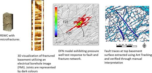 The three fracture end members (microfractures, joints and seismically identified faults) that comprise the Lancaster conceptual model. Dynamic data have been used to constrain the modelling assumptions applied to the fracture end members. As an example, the DFN model is a 'snapshot' of a modelled pressure response to the fracture and fault network, thus providing additional information on the fracture network properties away from the immediate wellbore environment.