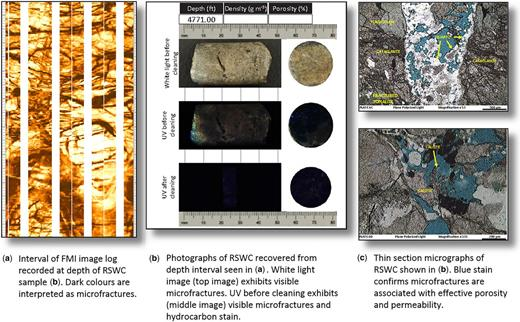 Evidence of porosity and permeability associated with microfracturing. (a) Microfractures as interpreted from FMI images. (b) Photographs of rotary sidewall core samples (RSWC). (c) Thin-section micrographs displaying rock fabrics interpreted from the RSWC noted in (b).