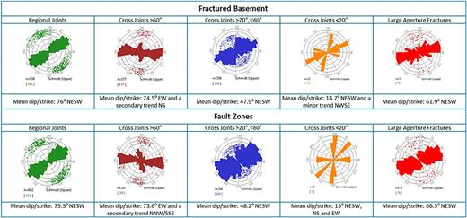 Summary rose diagrams comparing joint strike and joint statistics in Fault Zones and Fractured Basement in well 206/21a-6.