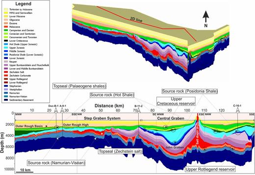 NW–SE-trending 2D cross-section through the 3D model. The cross-section shows the three source rocks, and the possible reservoirs and seals: 27 stratigraphic layers covering a time interval from the Devonian to the present are indicated by the coloured scale.