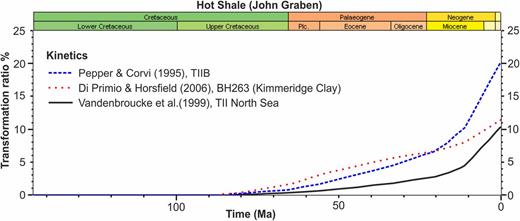 Transformation ratio evolution of the Hot Shale layer in the John Graben extracted from the 3D basin model for three different reaction kinetics after Pepper & Corvi (1995), Vandenbroucke et al. (1999) and Di Primio & Horsfield (2006). From the Miocene to present, a difference is calculated with the TIIB kinetics (dashed line) reaching 20% at the present day, and the kinetics BH263 (Kimmeridge Clay, dotted line) and TII North Sea (solid line) reaching 12 and 10%, respectively.