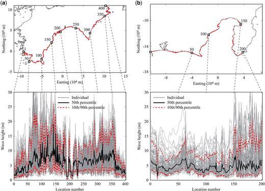 Maximum wave-height predictions along the coastal line: (a) Shikoku and (b) Tokai.