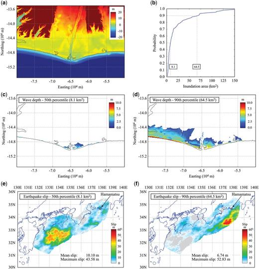 Tsunami inundation results in Hamamatsu: (a) elevation data; (b) cumulative probability distribution of inundation areas above 1 m depth; (c) inundation depth distribution at 50th percentile; (d) inundation depth distribution at 90th percentile; (e) slip distribution corresponding to the 50th percentile inundation map; and (f) slip distribution corresponding to the 90th percentile inundation map.