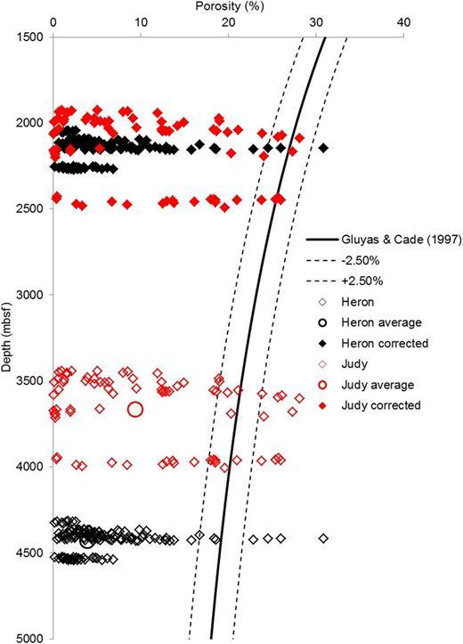 Porosity–depth measurements with original sample depths and the corrected sample depths and porosity–depth relationship. After Gluyas & Cade (1997).