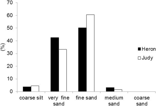 Grain size distribution for samples from the Heron (136) and the Judy (74) fields.