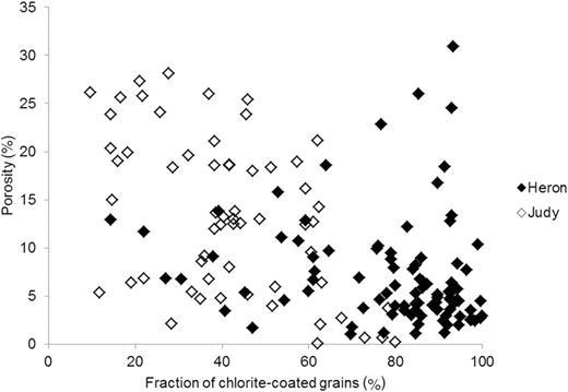 Measured porosity v. fraction of chlorite-coated detrital grains for the Heron and the Judy samples.