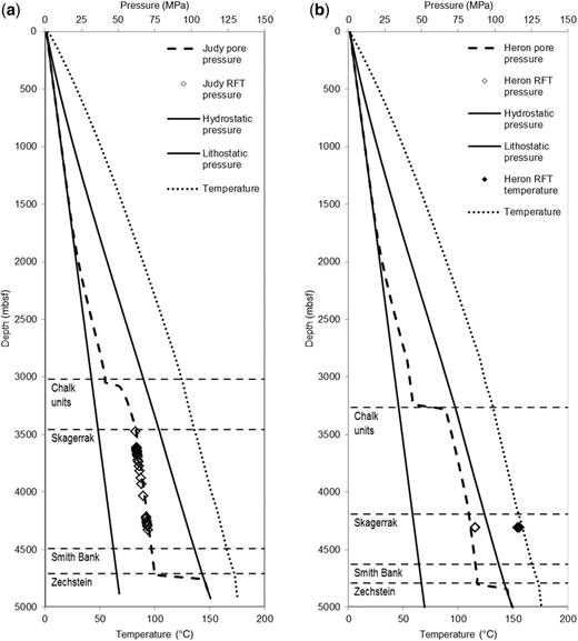 Modelled formation pressures caused by disequilibrium compaction with hydrostatic pressure, lithostatic pressure and formation temperature, measured RFT pressure and temperature data for (a) the Judy field (30/7a-9) and (b) the Heron field (22/29-5). Pore fluid pressure can exceed 80 MPa at depths of between 4000 and 5000 mbsf for both wells.