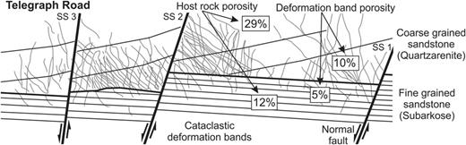 Schematic synthesis illustration. Deformation bands broadly increase with proximity to faulting. Deformation bands are predominantly restricted to the coarse-grained sandstone. Deformation bands in this study would lower the reservoir quality and potentially compartmentalize the sandstone reservoir.
