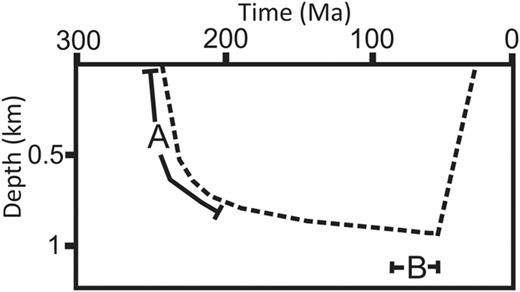 Schematic illustration of the burial history of the Sherwood Sandstone Group and the timing of deformation band development at Thurstaston. 'A' is the Permo-Triassic rifting forming north–south-trending faults and both the Cheshire and East Irish Sea basins. Development of WNW-trending transfer faults and deformation bands within the Cheshire Basin and, possibly, the East Irish Sea Basin. 'B' is the timing of the underlying Carboniferous source-rock maturation and migration of hydrocarbons into the neighbouring East Irish Sea Basin.