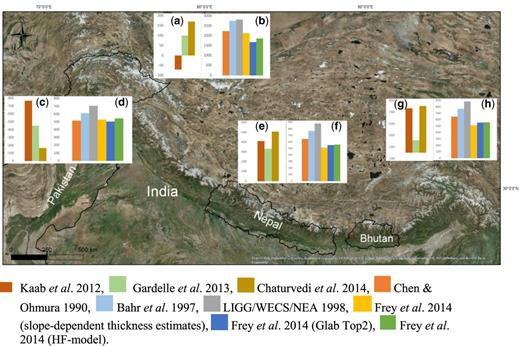 Map showing the distribution of the Himalayan cryosphere. Relevant publications on the various glaciated areas are depicted by colours in the bar graphs. Graphs A, C, E, and G show the reported mass balance data of the Karakoram, Western, Central and Eastern Himalaya, respectively. Graphs B, D, F and H show the reported ice volumes in the Karakoram, Western, Central and Eastern Himalaya, respectively.